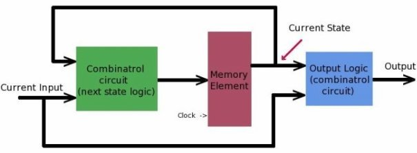 sequencial_circuit_block_diagram_small